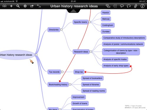 Urban history research ideas mind map